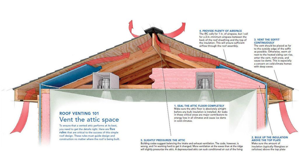 a-crash-course-in-roof-venting